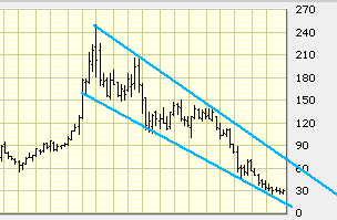 Chart.jpg (14065 bytes)